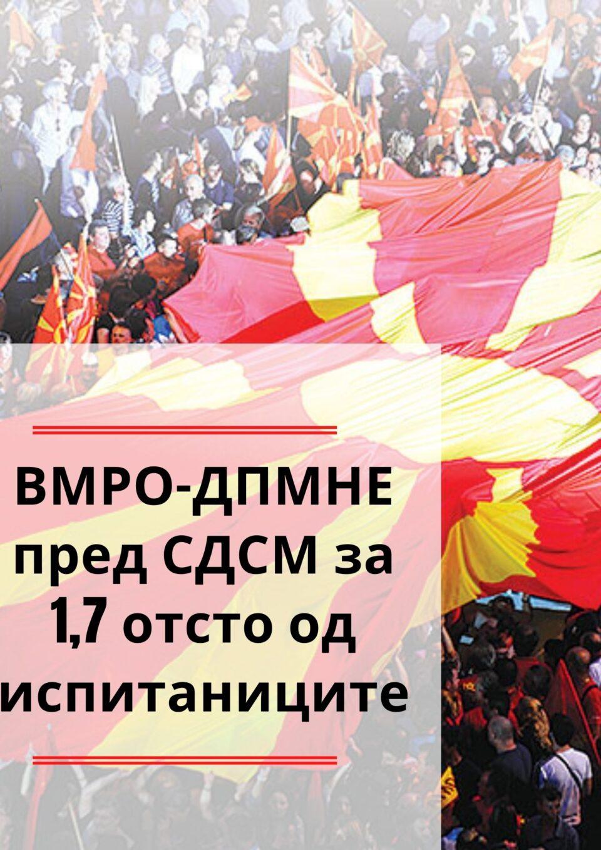 Водство од 1,7 отсто пред СДСМ: Според анкетите на наредните избори ВМРО-ДПМНЕ ќе победи