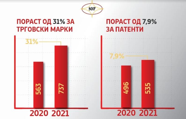 ДЗИС бележи раст од 31% за заштита на трговски марки и 7,9% за патенти во првата половина од годинава