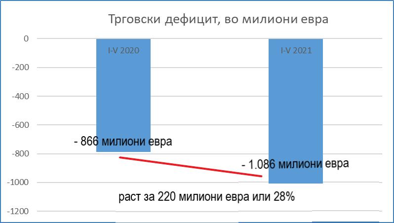 """""""Македонската економија наместо да се опоравува од кризата, уште повеќе тоне!"""""""