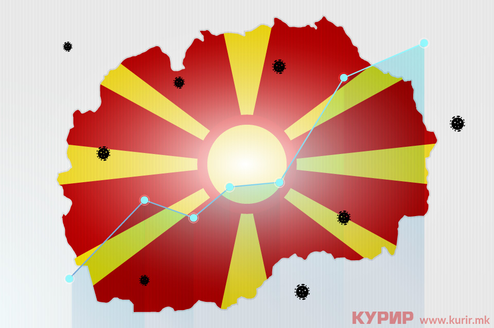 Во Македонија има 6.602 лица позитивни на коронавирус, еве во кои градови живеат