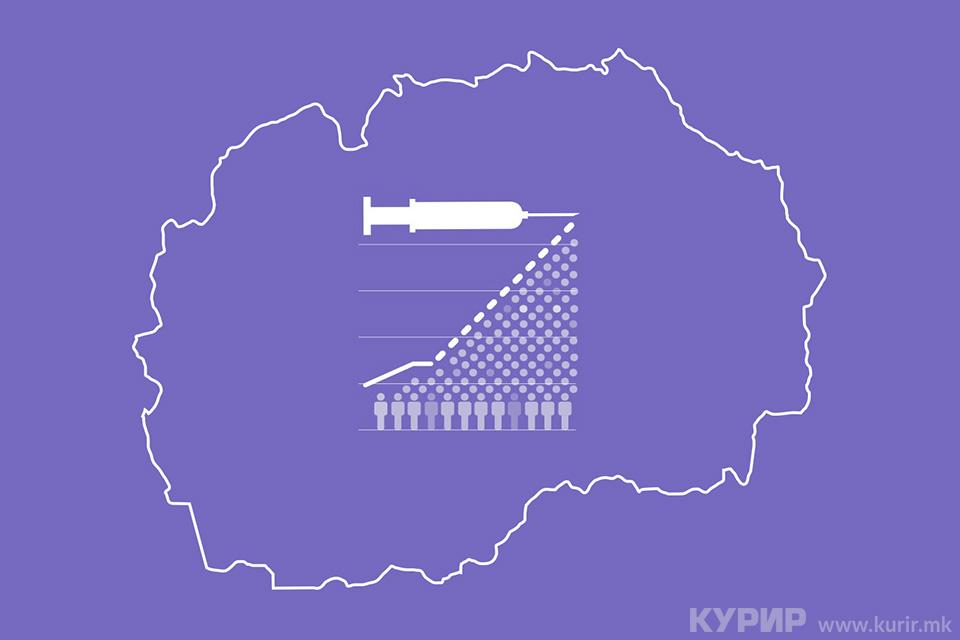 Вакцинирани близу половина од полнолетните граѓани, активни 14.394 случаи