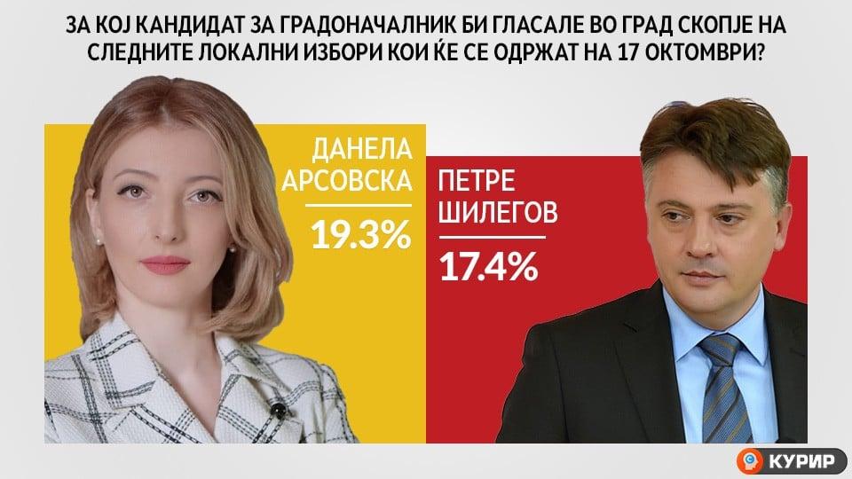 Истражување: Данела Арсовска води пред Петре Шилегов, граѓаните имаат повеќе доверба во неа