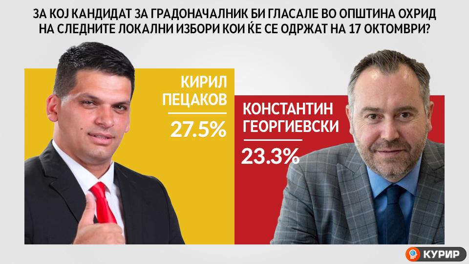 АНКЕТА: Пецаков со убедливо водство во Охрид пред Георгиевски на престојните локални избори