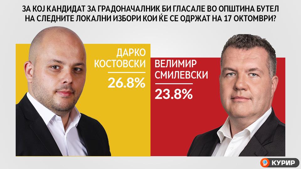 Граѓаните од Бутел најмногу му веруваат на Дарко Костовски, кандидатот на ВМРО-ДПМНЕ за градоначалник на општината