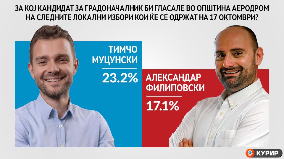 Граѓаните од Аеродром најмногу му веруваат на Тимчо Муцунски, кандидатот на ВМРО-ДПМНЕ за градоначалник на општината