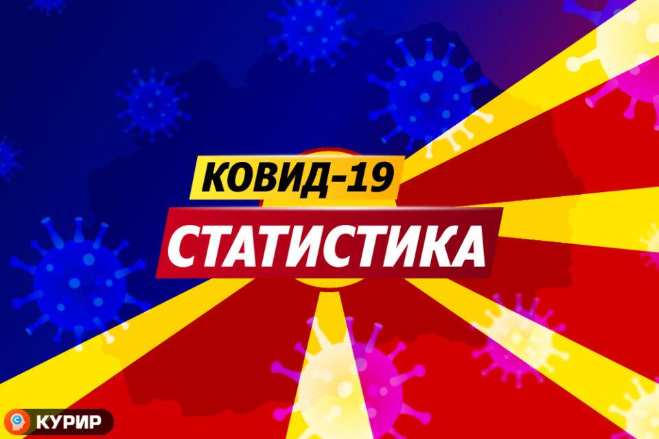 Починаа уште 17 лица: Ова е новата статистика за заразени со коронавирус во Македонија